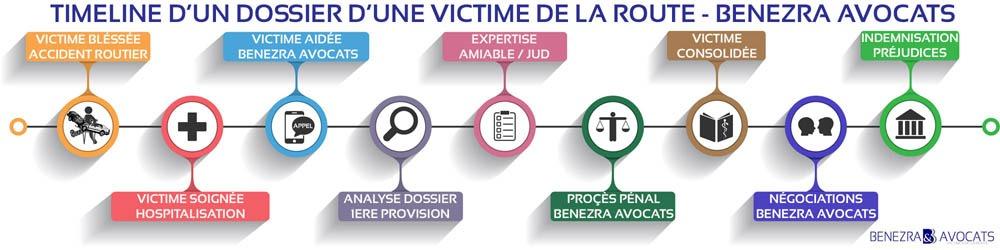 indemnisation du conducteur blessé, indemnisation des passagers, avocat dommages corporels, avocat accident de la route